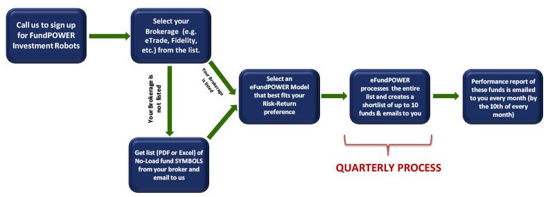 flowchart-strategies