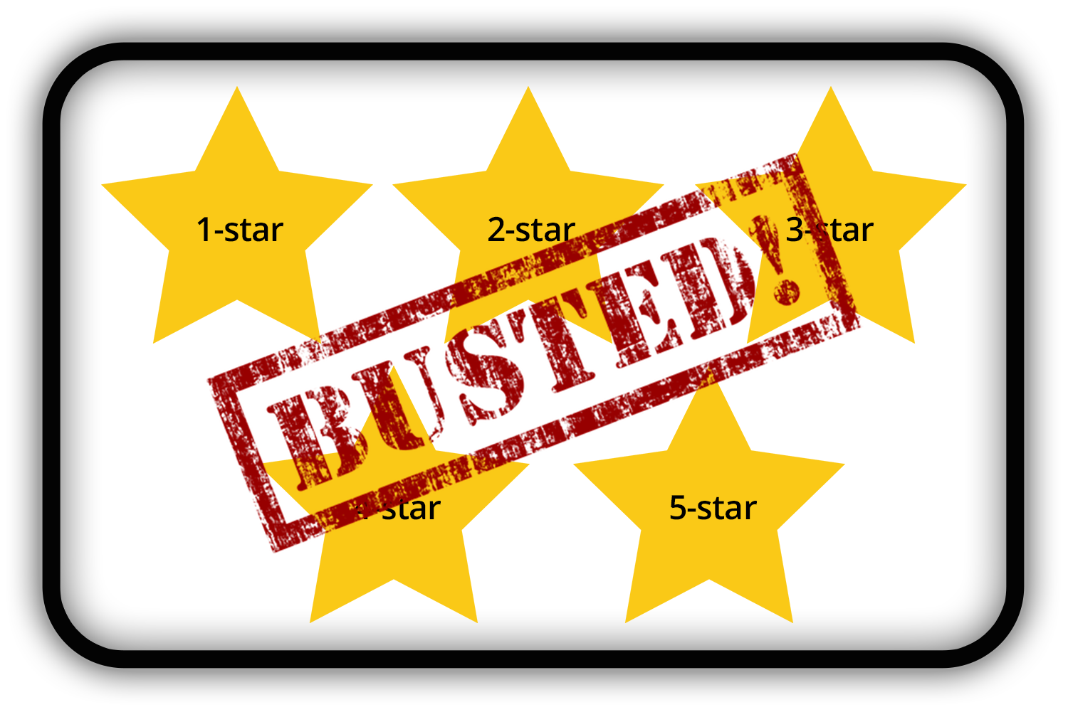 Morningstar Ratings Busted Fails